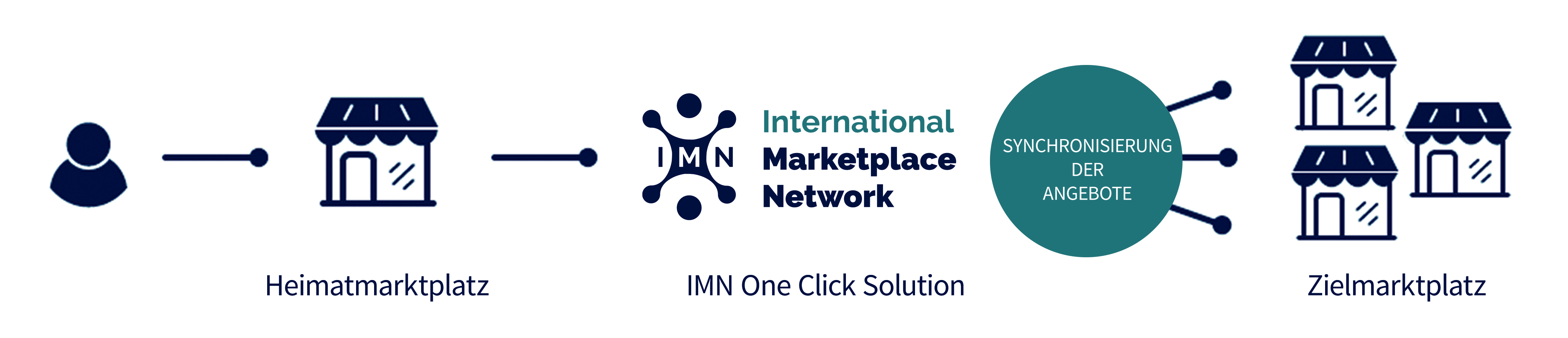 Grafik International Marketplace Network (IMN)
